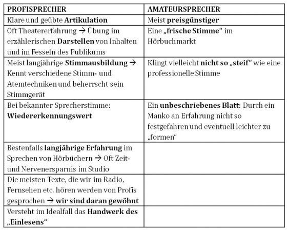 Hörbuch_Profi_vs_Amateur